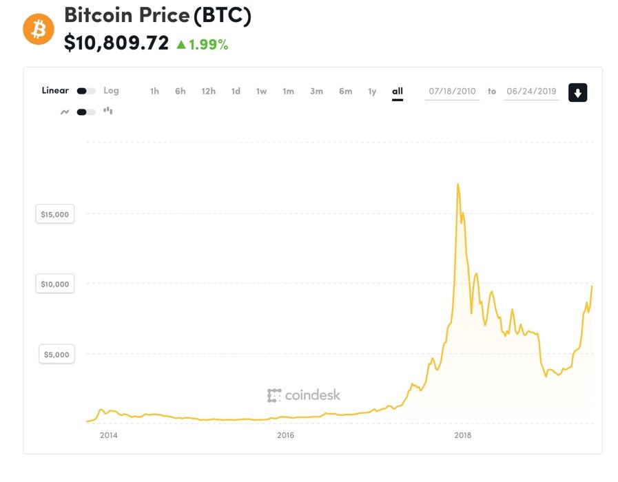 Gráfico com evolução do preço de bitcoin