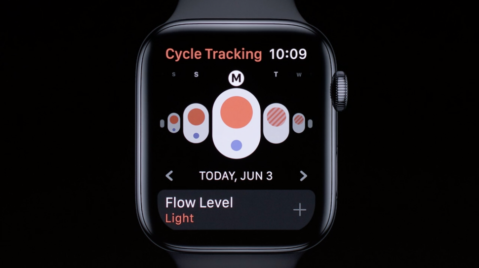 Cycle Tracking