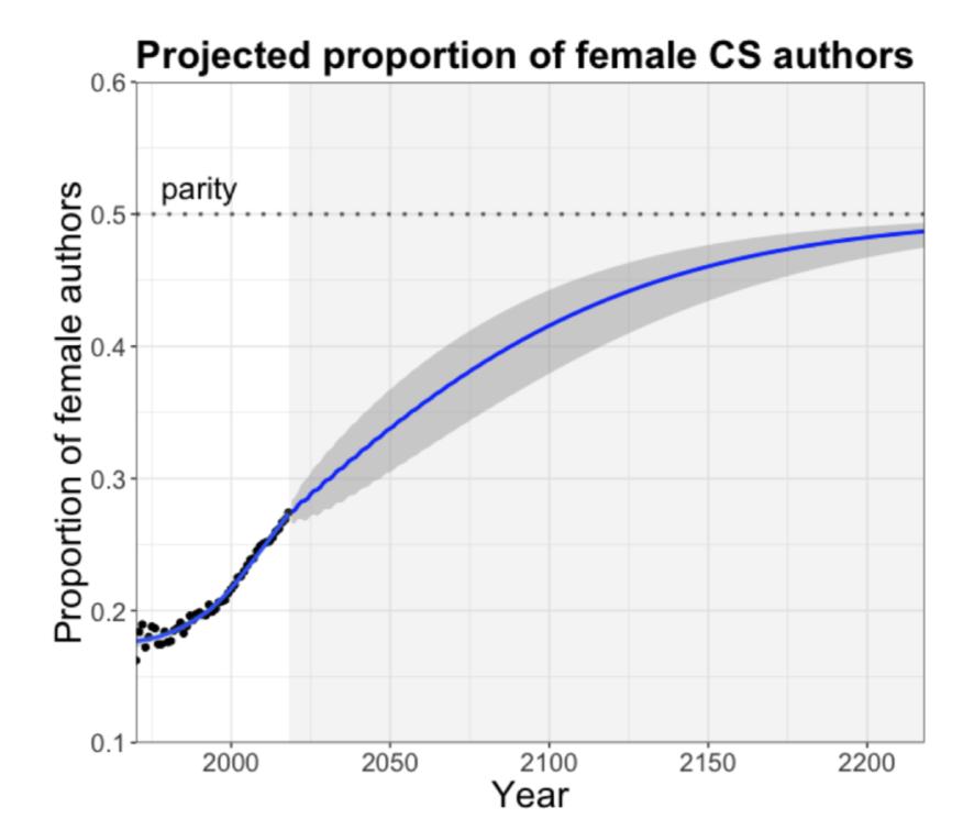 Gráfico mostra a projeção de fim da disparidade entre gêneros em ciência da computação