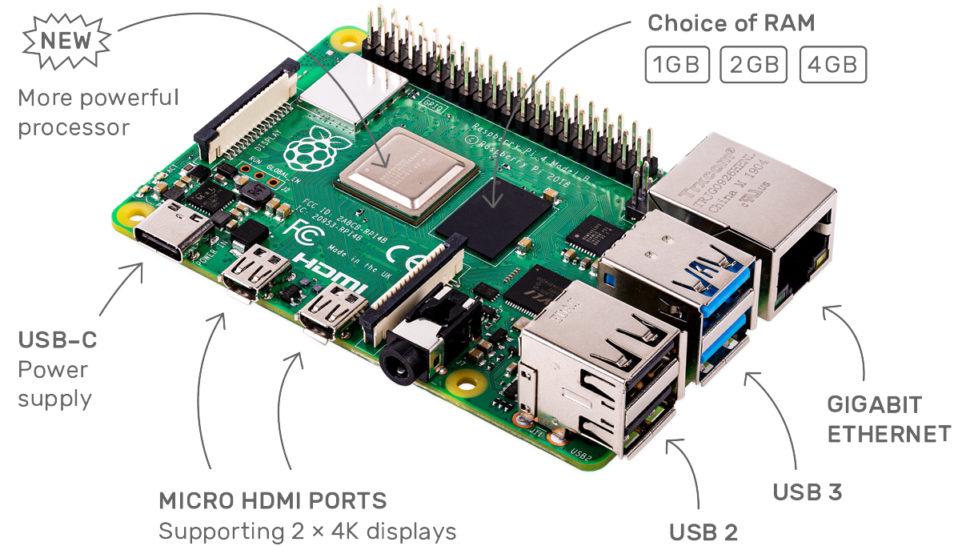 Imagem com o interior do Raspberry Pi e a descrição de seus componentes. Na placa verde, estão apontados a RAM e suas opções com 1GB, 2GB e 4GB, o novo e mais potente processador, a entrada USB-C para energia, as portas micro HDMI, as duas portas USB 2 e as duas portas USB 3 e a porta de rede Gigabit Ethernet.