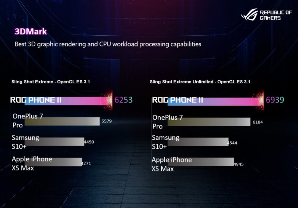 Comparativo de Benchmark do ROG Phone 2, da Asus