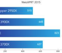 Resultado do benchmark WebXPRT 2015
