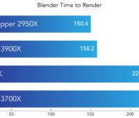 Resultado do benchmark rodando Blender
