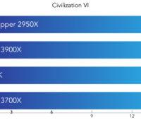 Tempo de renderização de frame do jogo Civilization VI