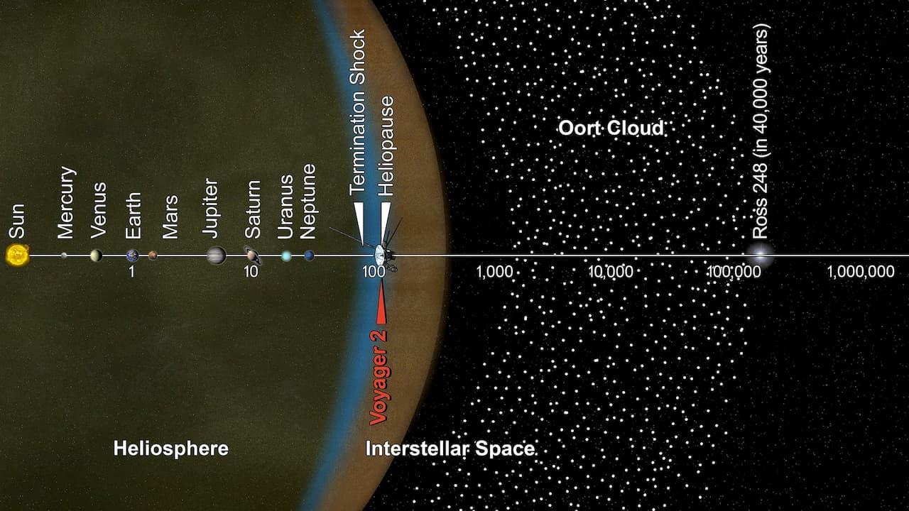 Um diagrama da missão Voyager 2 até agora
