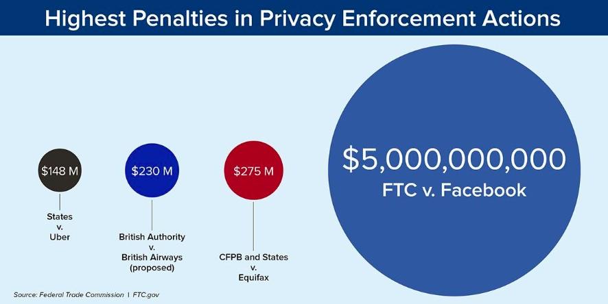 Gráfico da FTC comparando multa do Facebook com a de outros casos de privacidade