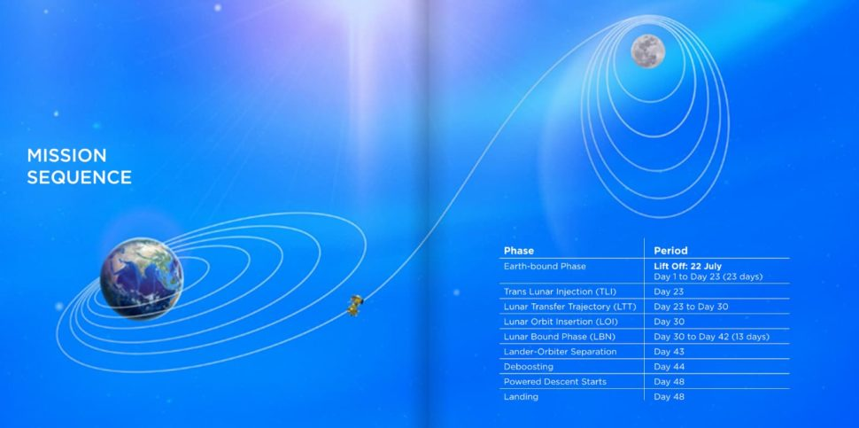 Diagrama com trajeto da missão indiana à Lua