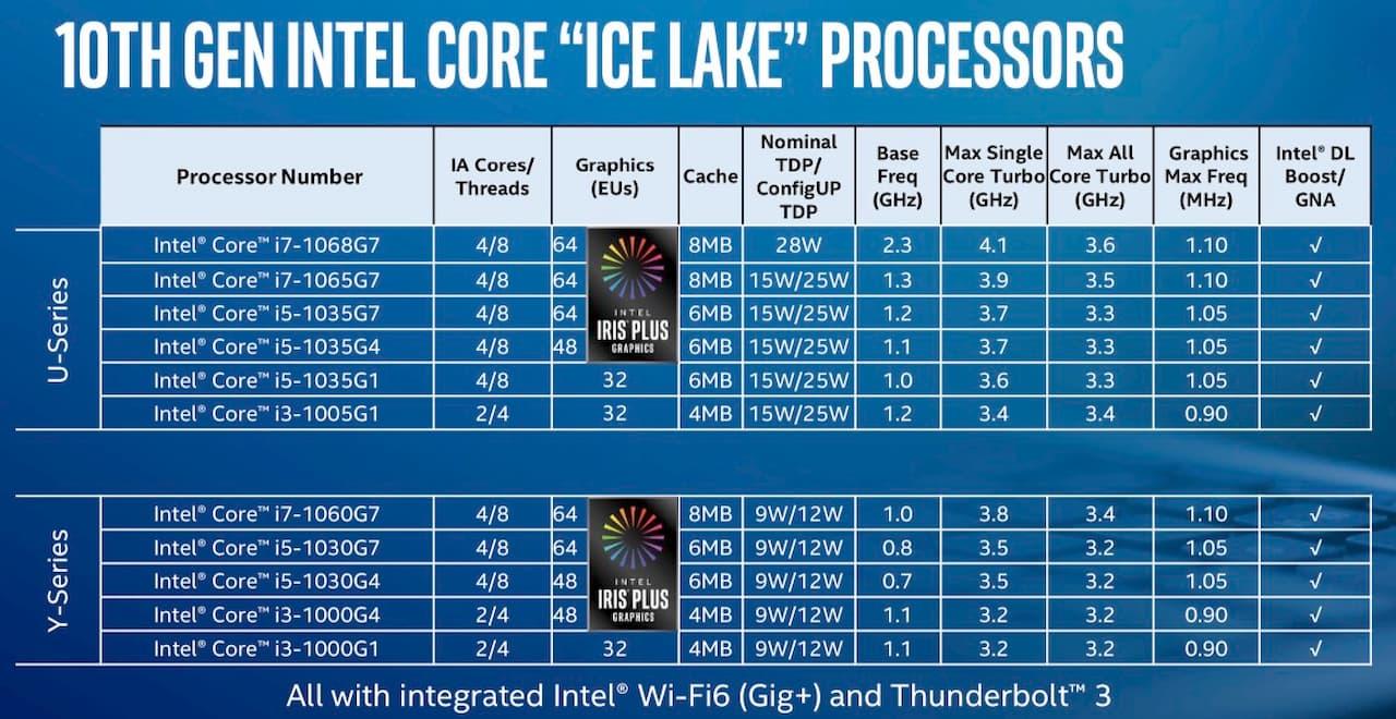 Lista dos processados Intel Core Ice Lake