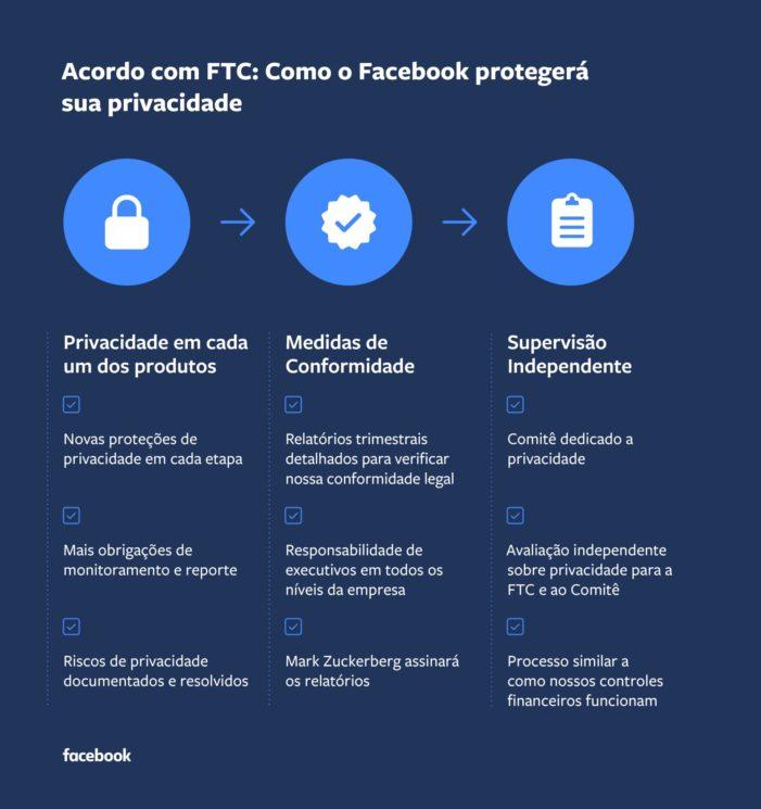 Promessas do Facebook feitas à FTC