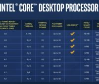 Painel completo de especificações de processadores Intel de 9ª geração