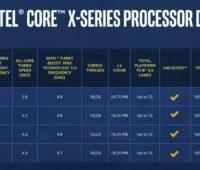Painel completo de especificações de processadores Intel Core X