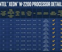 Painel completo de especificações de processadores Intel Xeon w-2200