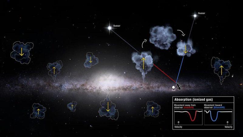 Telescópio Hubble mostra nossa galáxia sugando uma quantidade misteriosa de gás