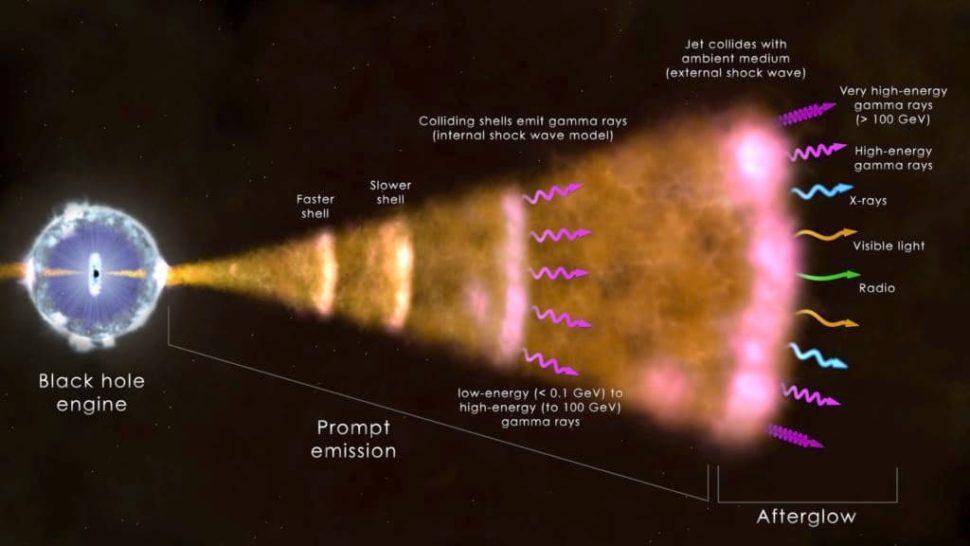 Diagrama em inglês mostrando como os GRBs são formados a partir de um buraco negro