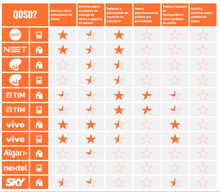 Lista do Internet Lab dá indícios de como as operadoras brasileiras se preocupam com os dados dos clientes