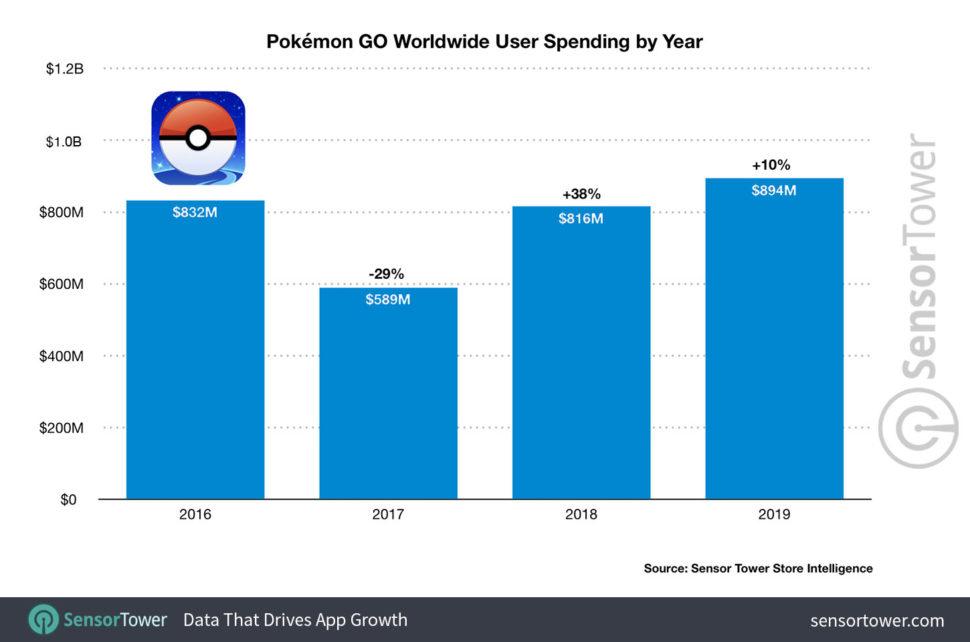 Levantamento da Sensor Tower mostra evolução de faturamento com o jogo Pokémon Go