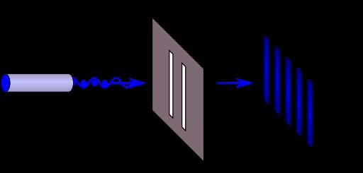 Experimento de fenda dupla sobre computação quântica