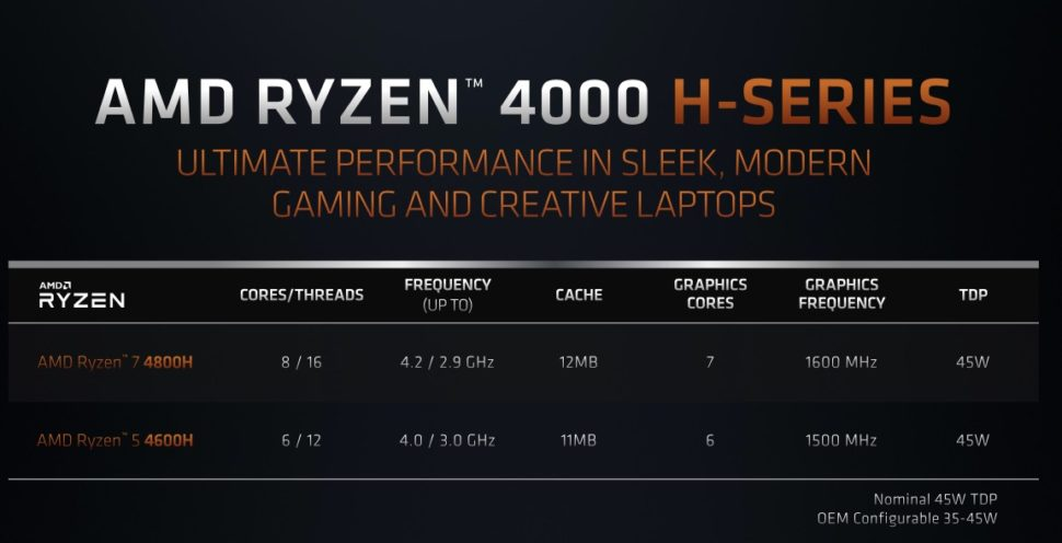 Características da série AMD Ryzen série H