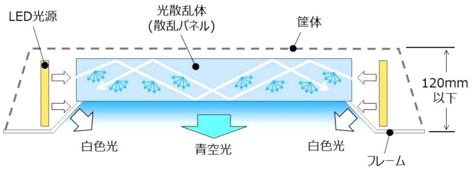 gytt79mgstrtifswoyyl 970x353 - Janelas falsas de LED da Mitsubishi simulam a luz solar para tornar os escritórios menos deprimentes