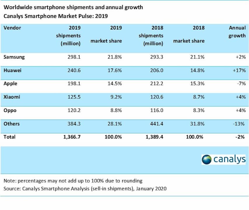 Tabela de envios de smartphones no consolidado do ano de 2019
