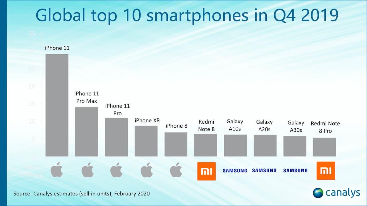 Smartphones mais vendidos no quarto trimestre de 2019