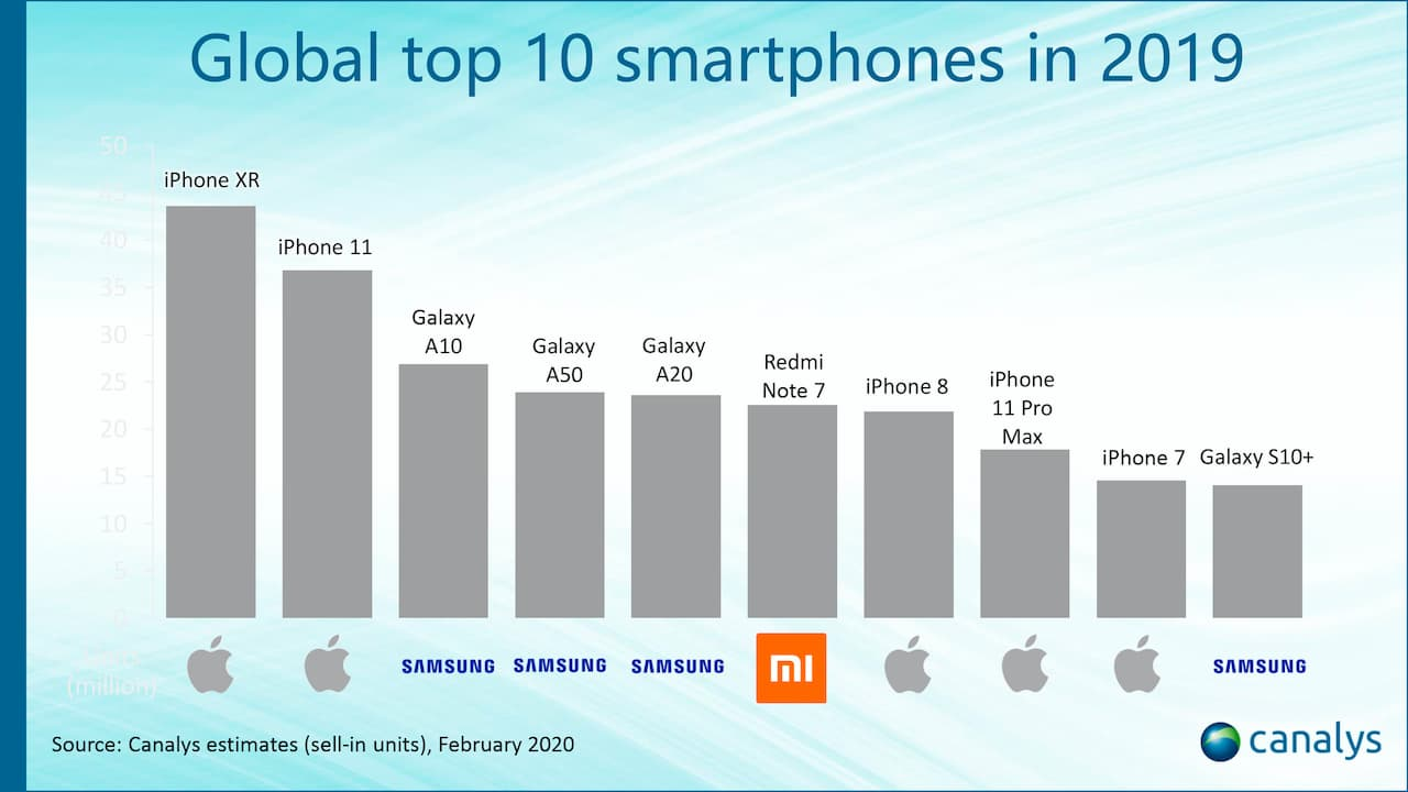 Smartphones mais vendidos em 2019