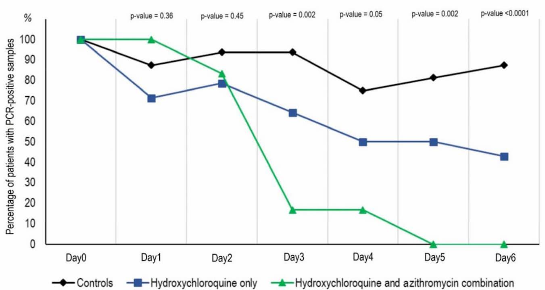 Gráfico sobre o uso de hidroxicloroquina para tratar coronavírus