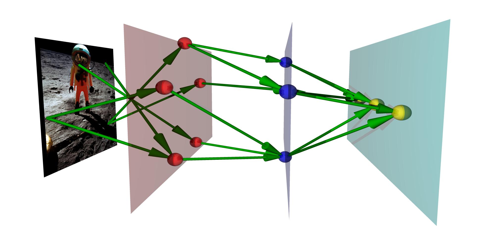 Esquema de rede neural
