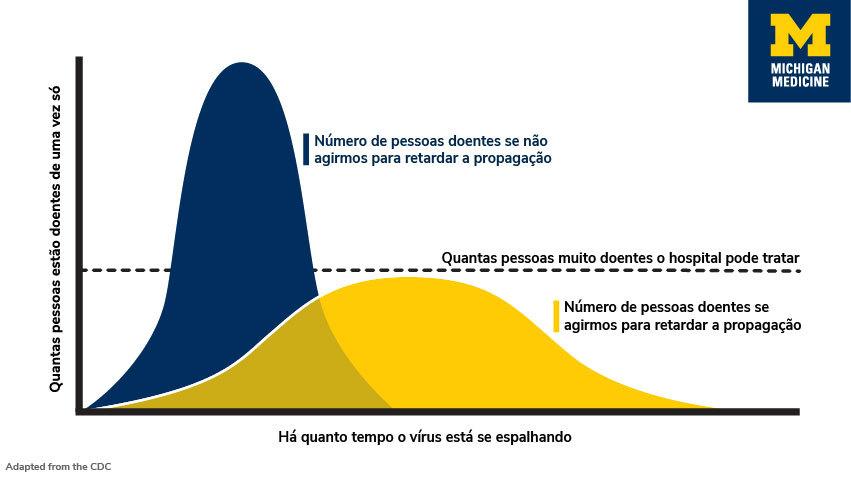 Gráfico da Universidade de Michigan mostrando gráfico de infecção do novo coronavírus