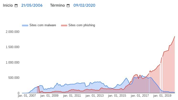 Gráfico mostra crescimento de sites de phishing e queda de malware