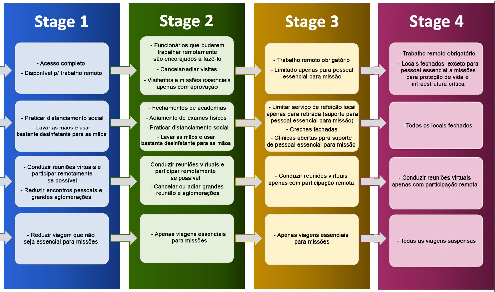 Estrutura de Resposta da NASA, do Estágio 1 ao 4.