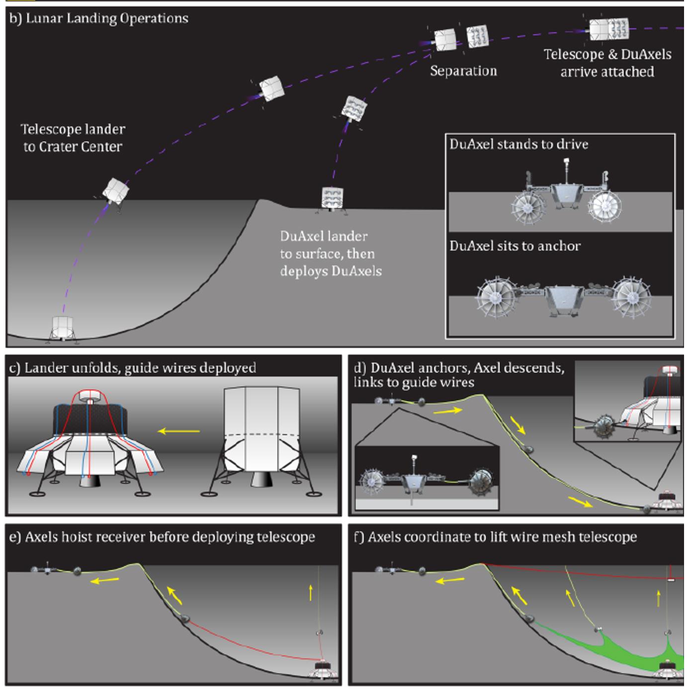 Esquema de construção do telescópio lunar
