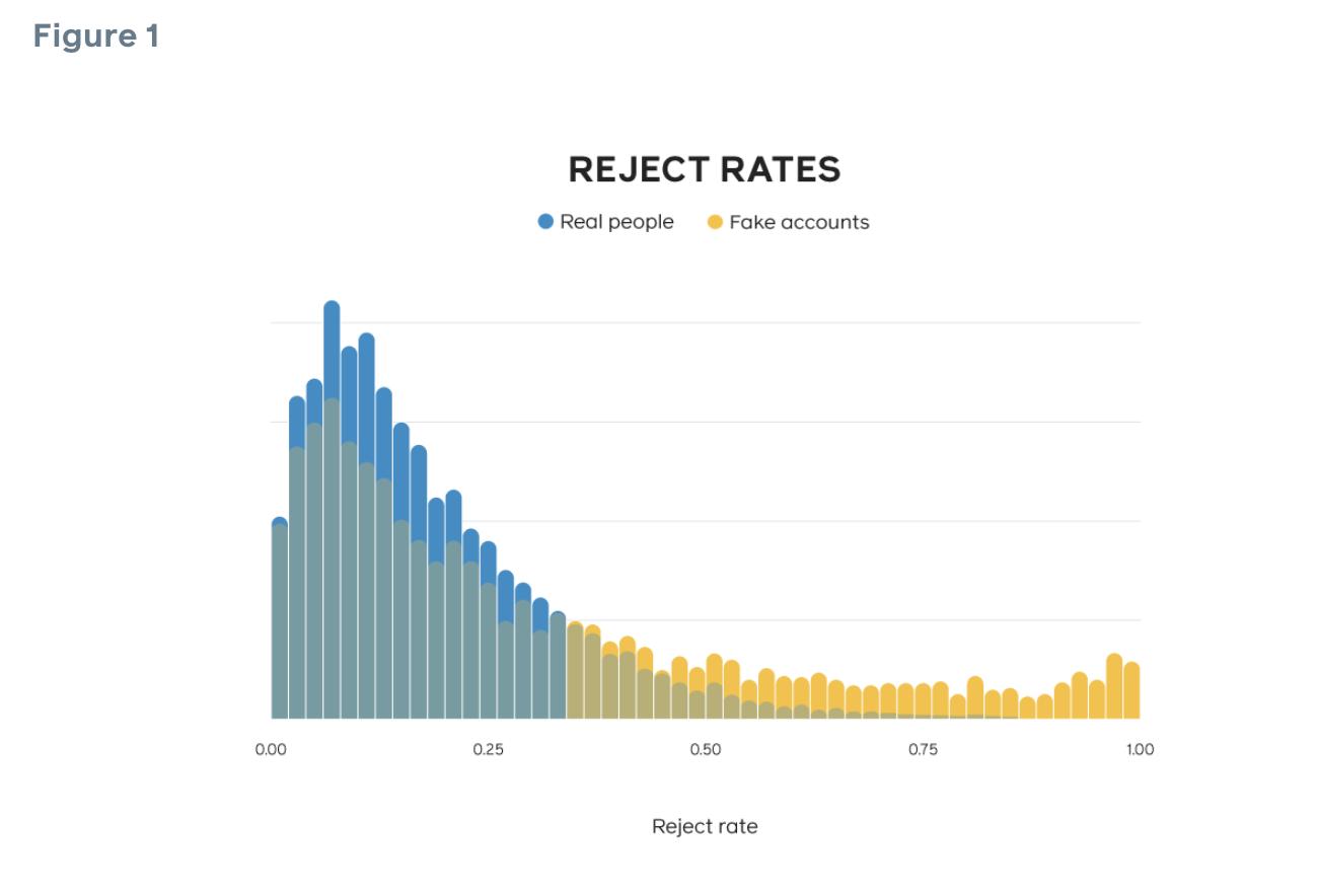 """Imagem: Do Facebook: """"A distribuição da taxa de rejeições (número de solicitações rejeitadas comparada com o total de solicitações) é inclinada para direita, significando que suas solicitações são rejeitadas com maior frequência do que as solicitações de usuários reais""""."""