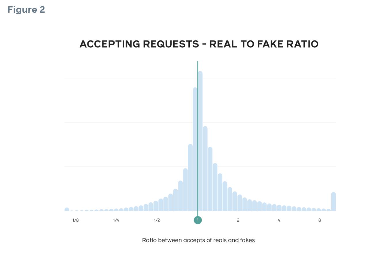 """Imagem: Do Facebook: """"1 indica a probabilidade de pessoas aceitarem contas falsas e reais; maior que 1 indica aceitação de mais pessoas reais; menor que 1 indica a probabilidade de aceitar mais pessoas falsas que reais""""."""