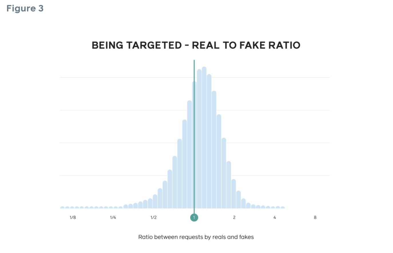 """Imagem: Do Facebook: """"As pessoas do lado > 1 do lote têm mais probabilidade de receber solicitações de pessoas reais, enquanto as pessoas do lado < 1 têm mais chances de receber solicitações de falsificações. Dessa forma, podemos aumentar a probabilidade de o solicitante ser falso ou real com base no alvo do solicitante."""""""
