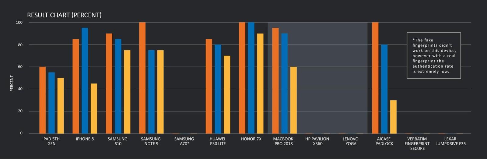 Gráfico mostrando desempenho dos testes em cada um dos dispositivos
