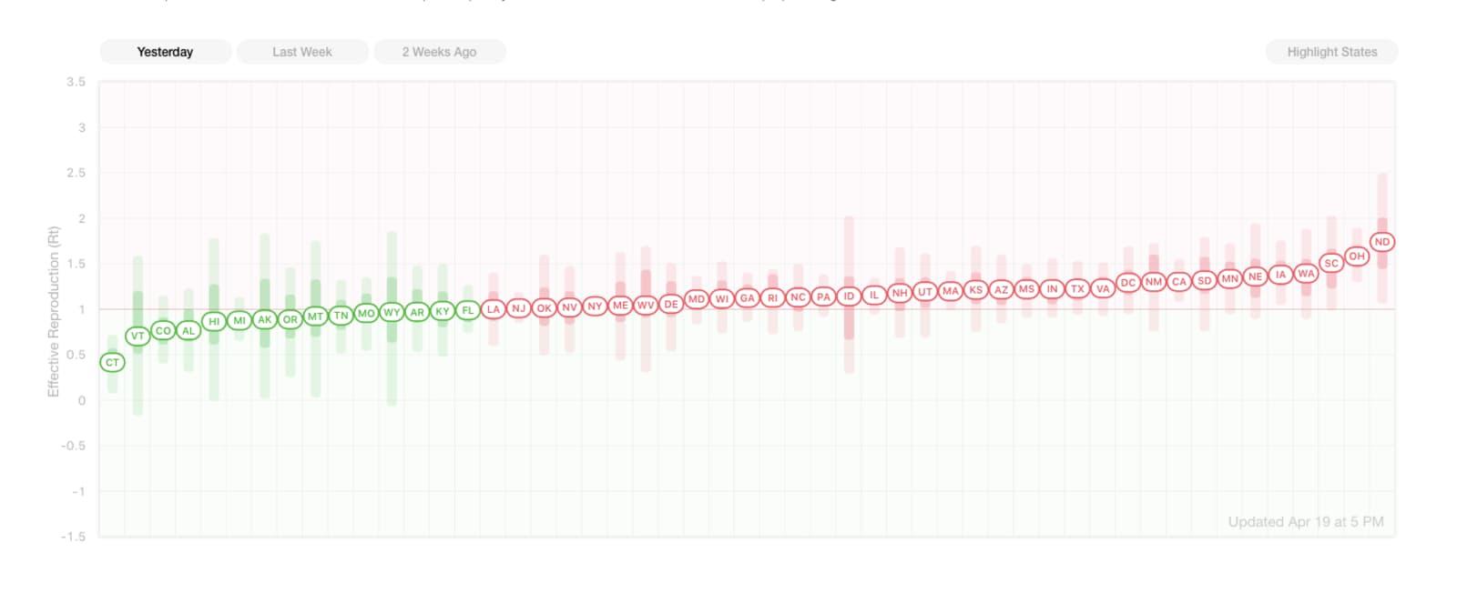 Gráfico da taxa efetiva de reprodução do coronavírus nos EUA