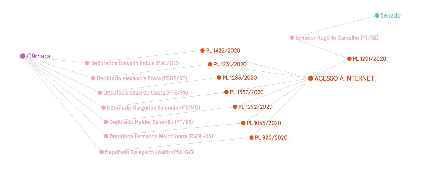 Grafo de projetos envolvendo internet e privacidade da câmera e no senado