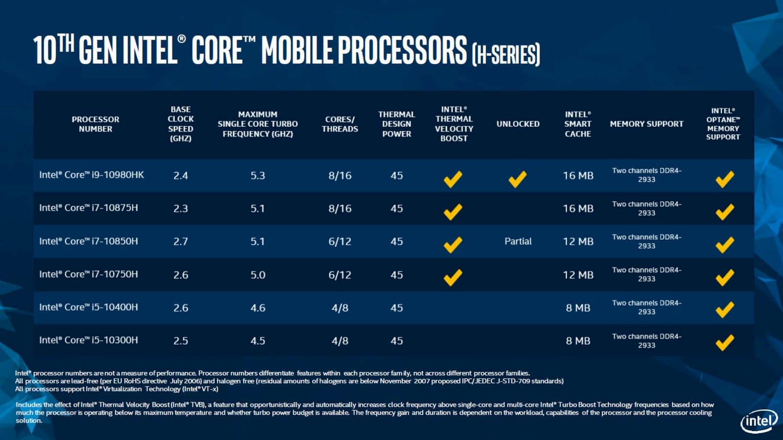 Lista dos novos processadores Intel de 10ª geração para laptops