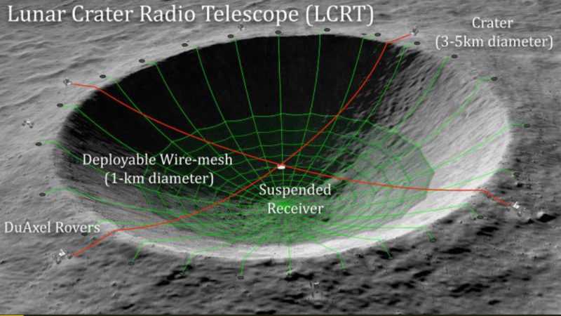 Projeto do telescópio lunar LCRT