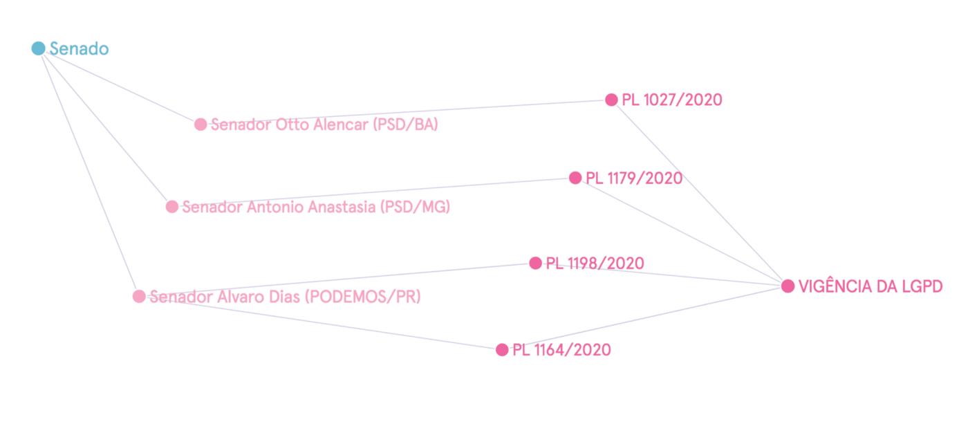 Grafo com projetos sobre vigência da LGPD