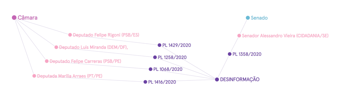 Grafo de projetos de lei relacionado a desinformação