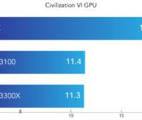 Civilization VI GPU