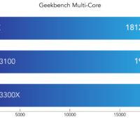 Geekbench Multi-Core
