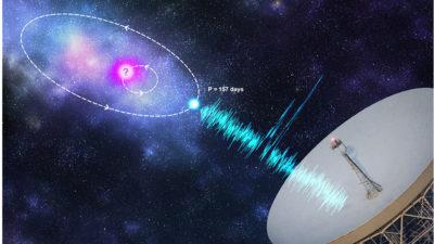 Desenho mostra um círculo rosa com um ponto de interrogação e um ponto azul disparando raios em direção a um telescópio. O ponto rosa tem uma órbita menor, interna, e o ponto azul tem uma órbita maior, externa.