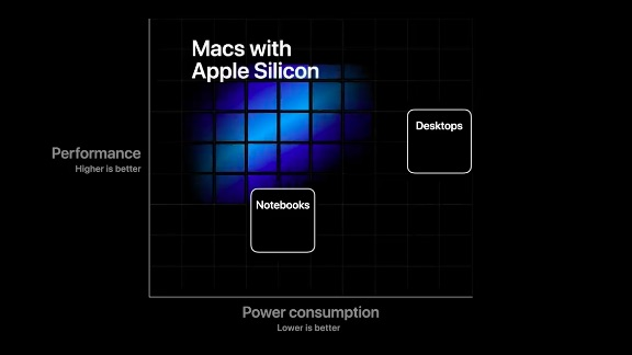 Gráfico Apple Silicon