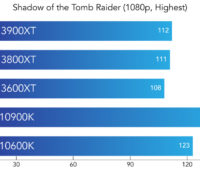 Shadow of Tomb Raider Benchmark com processadores AMD Ryzen