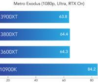 Benchmark do Metro Exodus