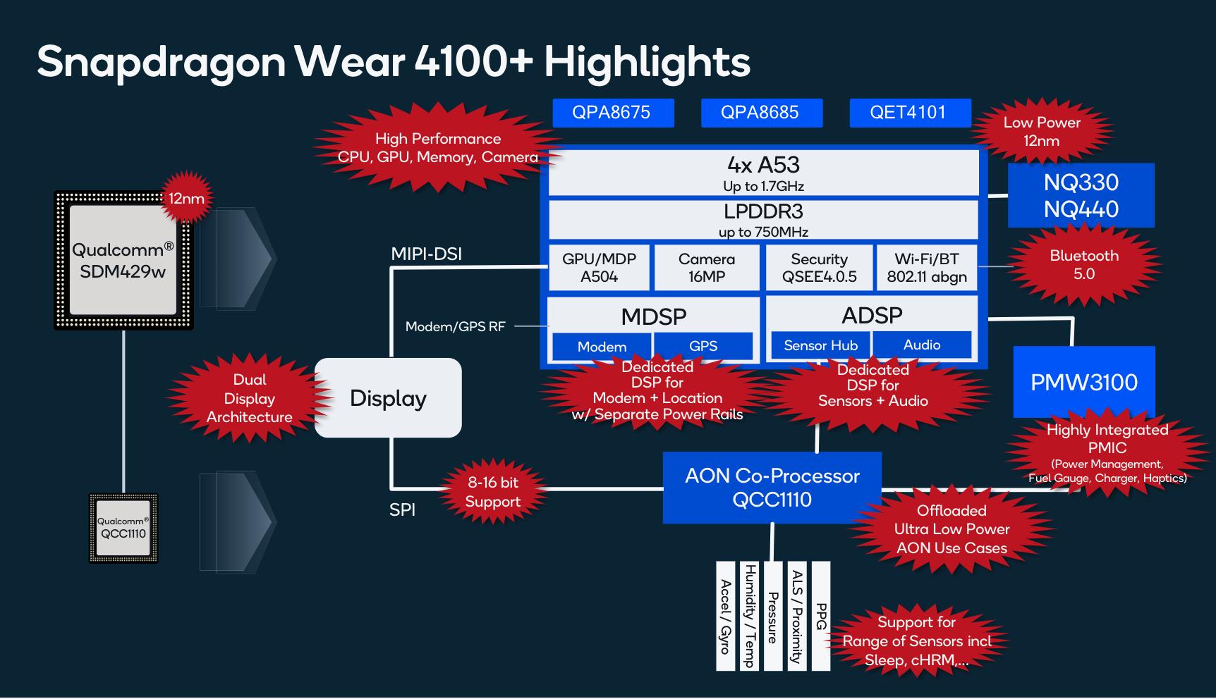 Detalhes do Snapdragon Wear 4100 (em inglês)