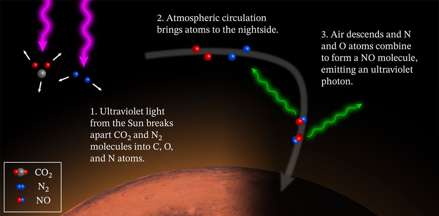 Infográfico exemplifica como funcionam os pulsos brilhantes no céu marciano